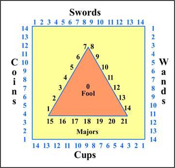 Table de numérologie